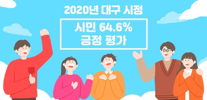2020년 대구 시정, 시민 64.6%가 긍정 평가
