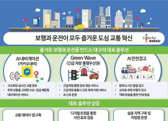 대구시, 국토부 '2021 스마트시티 챌린지 사업' 선정
