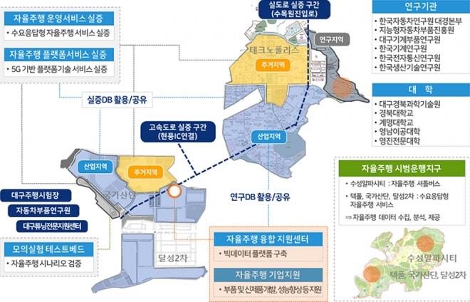 대구시, 자율주행 연구환경 조성을 통한 신산업 생태계 구축