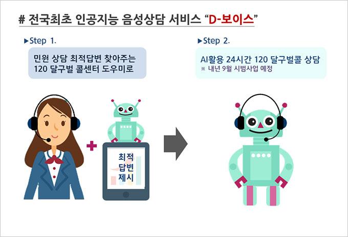 전국최초 인공지능 음성상담 서비스 D-보이스