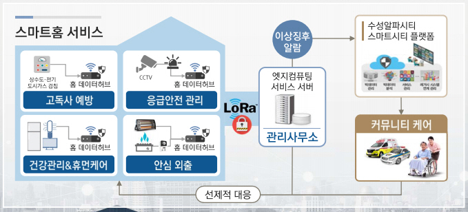IoT가전 기반 스마트홈 실증 서비스 개념도